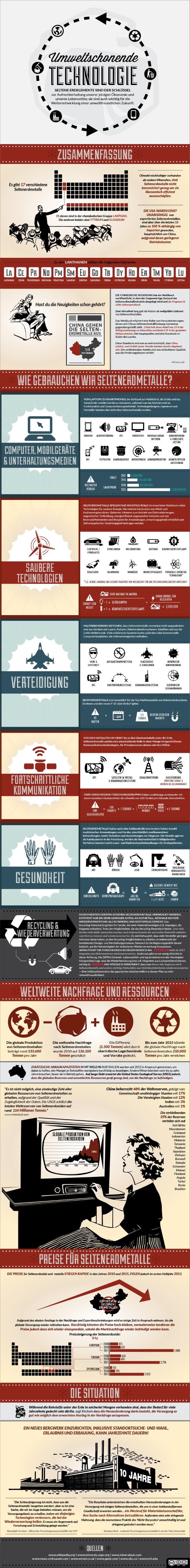 Umweltschonende Technologie mit Erdmetallen